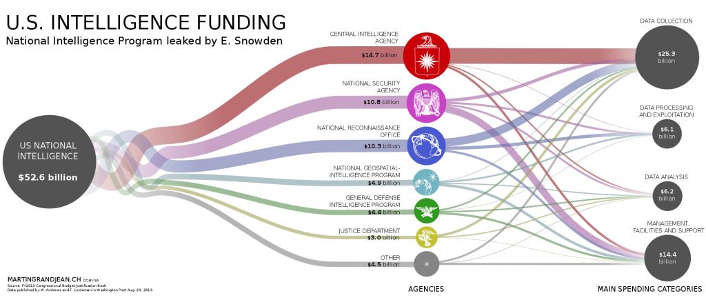 Visualisation of the 'black budget' in US intelligence spending by Martin Grandjean